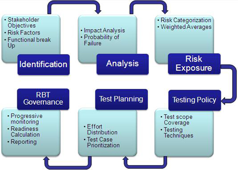 Risk Based Testing Process