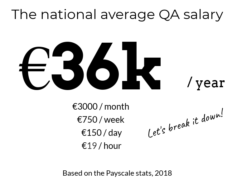 hourly rate for qa test engineer France