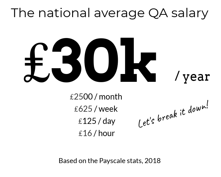 hourly rate for qa test engineer UK