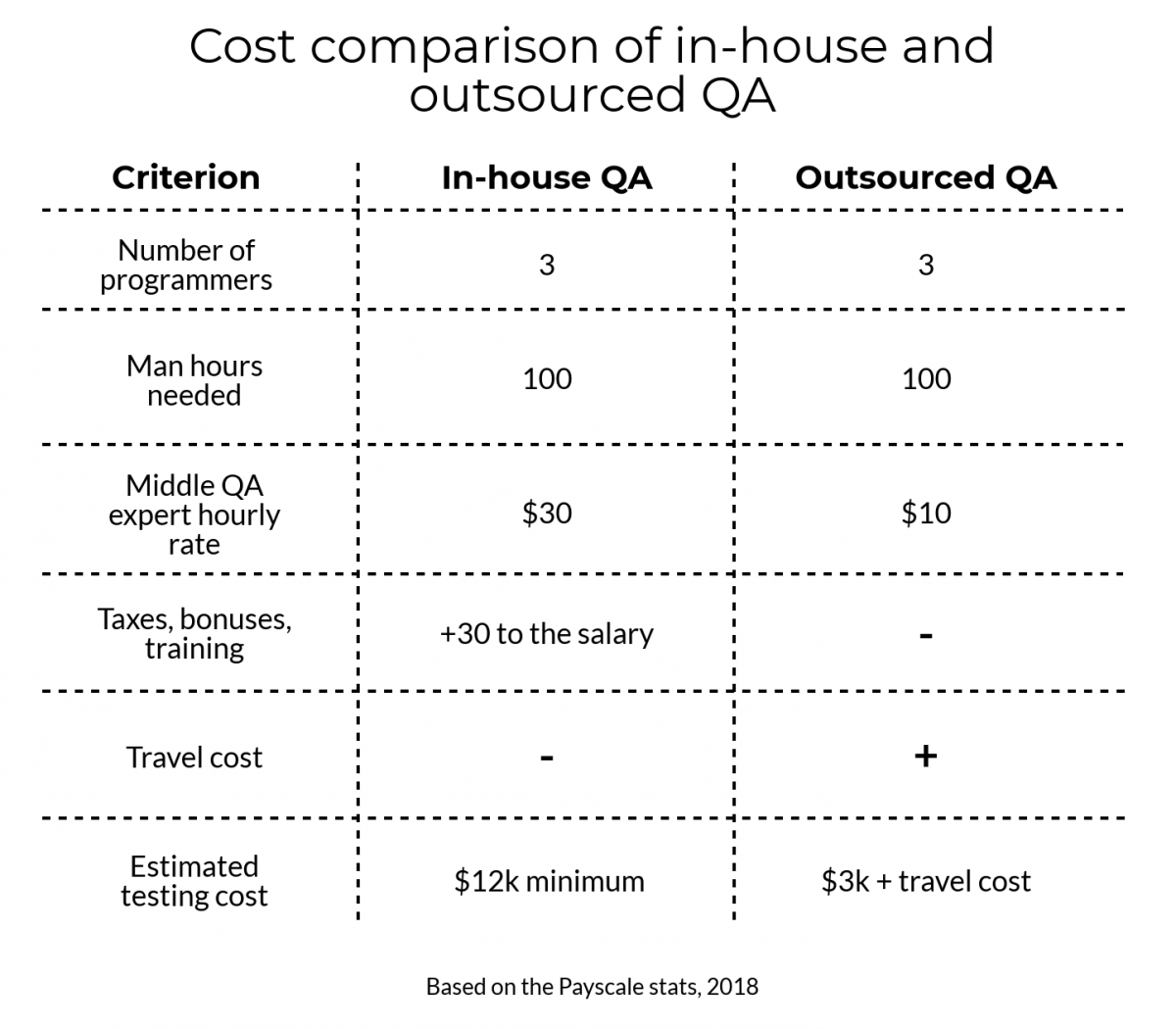 qa project cost estimation